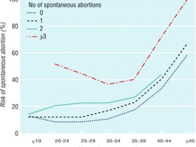 datos aborto recurrente
